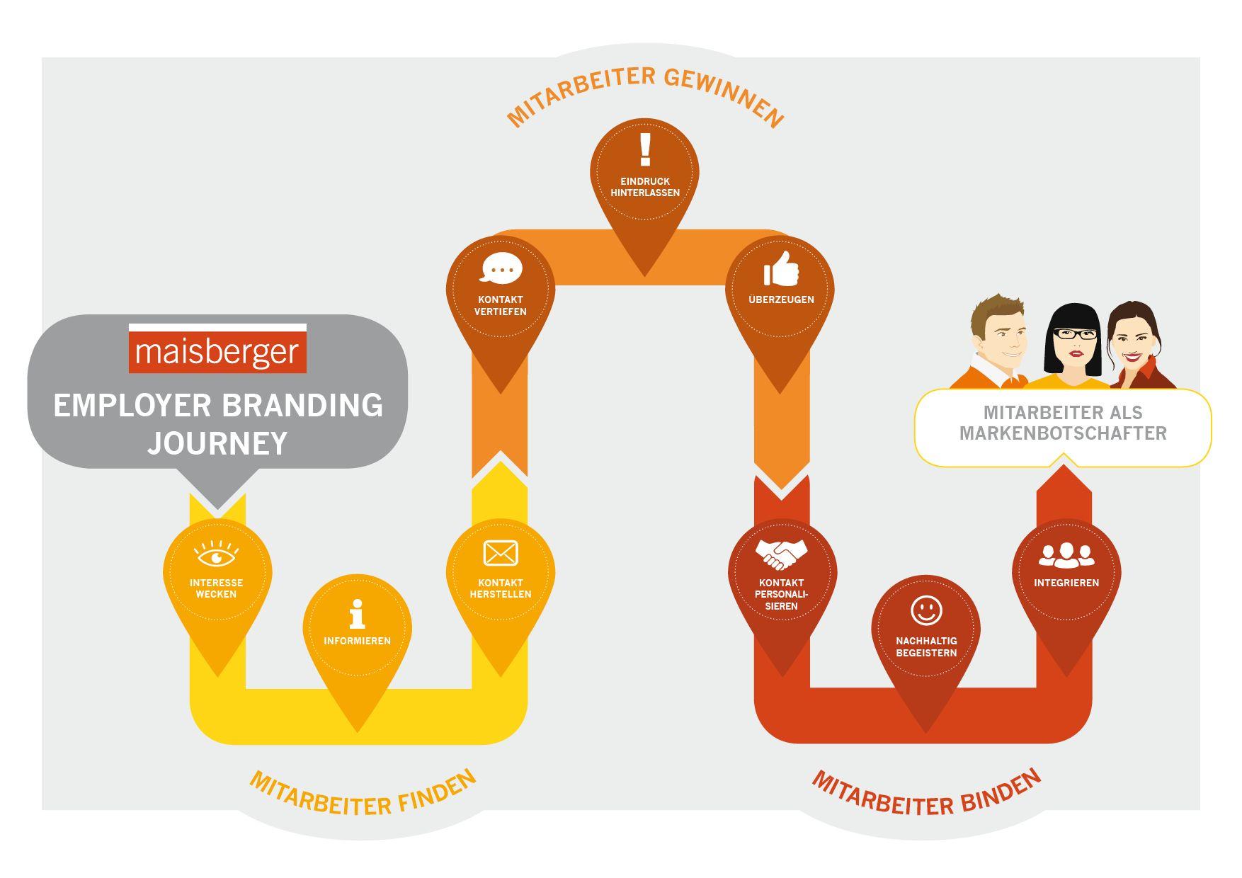 Von der Candidate zur Employee Experience: die Maisberger Employer Branding Journey- human-centered-communications