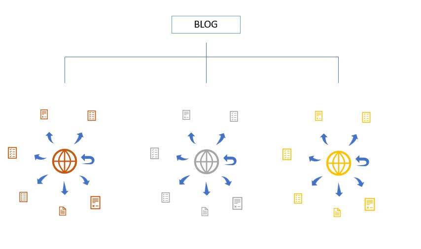 Mit dem Blog auf die erste Google-Seite – Geheimtipp Themencluster- digital-services