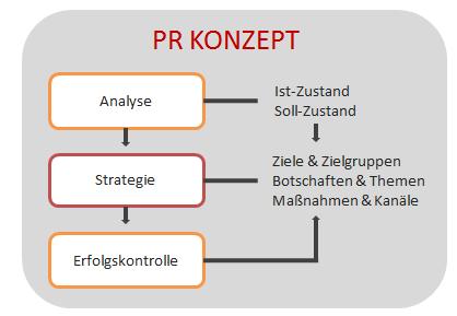 Abb.: Die Strategie als Herzstück des PR Konzepts (Maisberger GmbH)