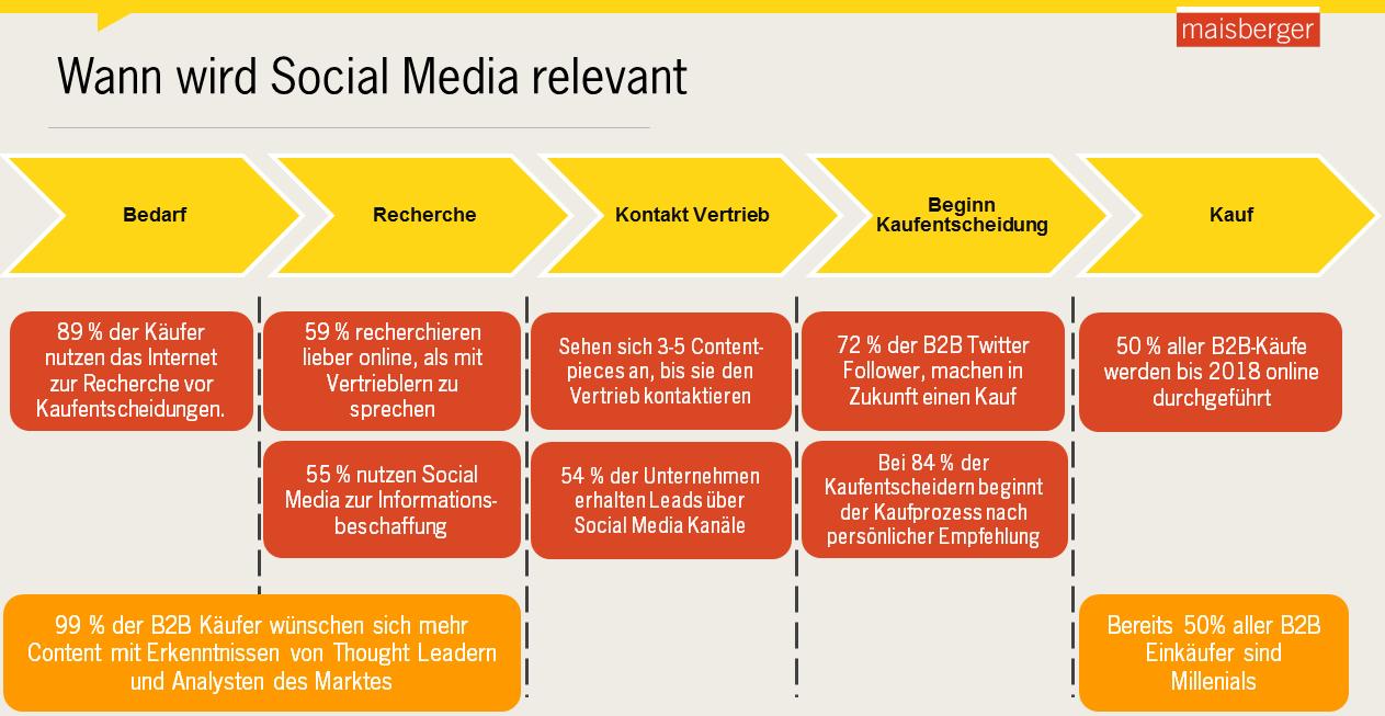 Herausforderungen im B2B Social Media bewältigen: Eine Schritt für Schritt Anleitung- social-media